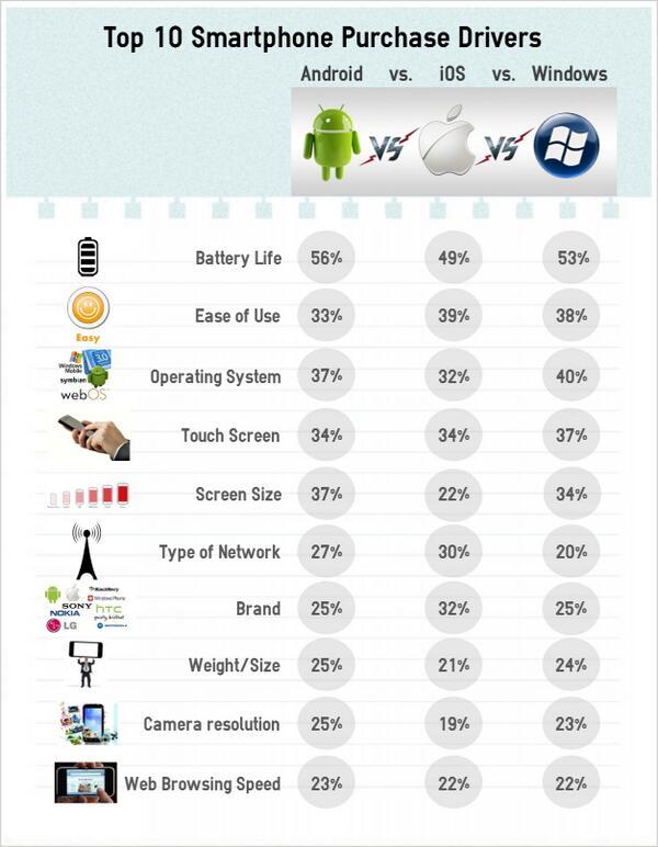 IDC: Kymmenen suurinta älypuhelimen valintaan vaikuttavaa tekijää