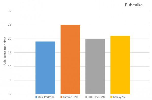 Padfone Lumia 1520 HTC One M8 Galaxy S5 taltid