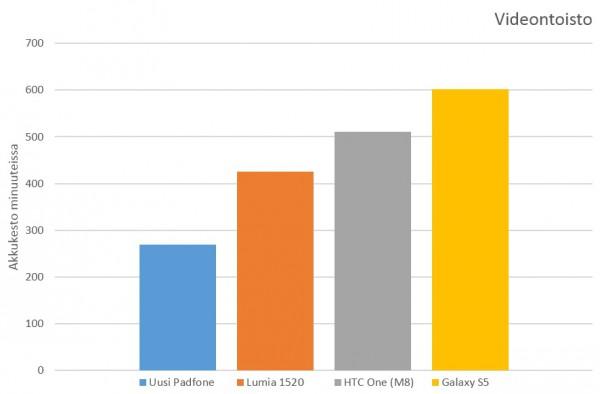 Padfone Lumia 1520 HTC One M8 Galaxy S5 video