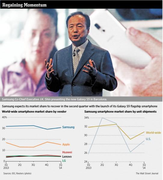 WSJ: Samsung saa uutta vauhtia Galaxy S5:n myynneistä.