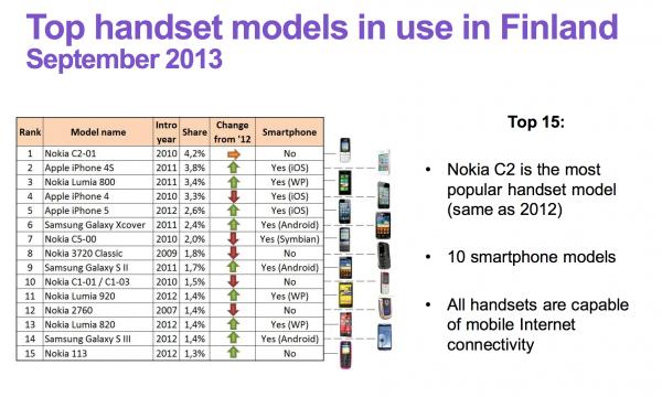 Suomen käytetyimmät puhelimet syyskuussa 2013 Aalto-yliopiston tutkimuksen mukaan