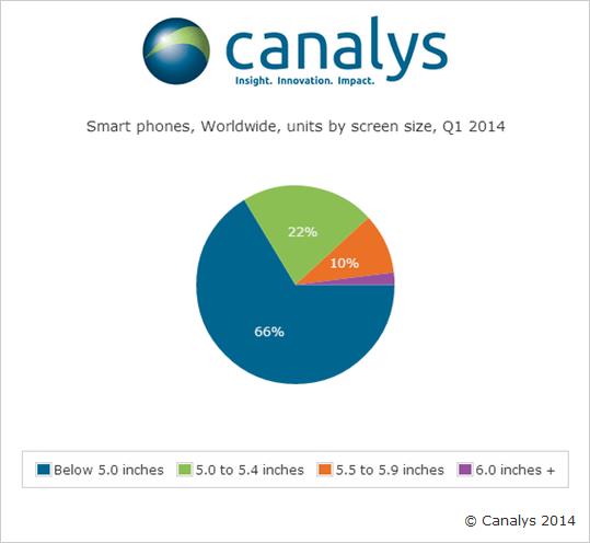 Canalysin tilasto toimitetuista älypuhelimista näytön koon mukaan jaoteltuna
