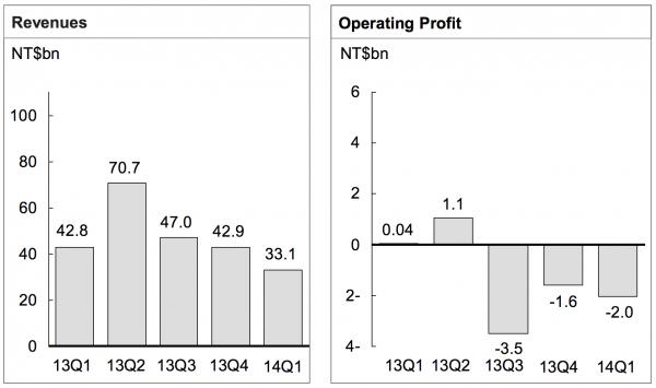 HTC:n liikevaihto ja liikevoitto viideltä viime neljännekseltä