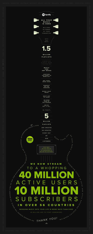 Spotify kertoi luvuistaan infograafilla