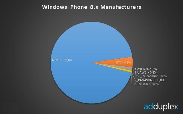 adduplex_windows_phone_2