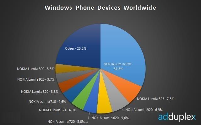 adduplex_windows_phone_3