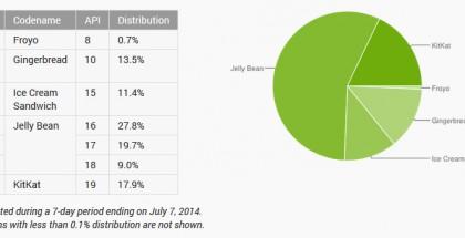 Eri Android-versioiden suhteelliset määrät 7.7.2014