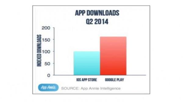 Latausmäärät Google Playssa ja App Storessa toisella vuosineljänneksellä