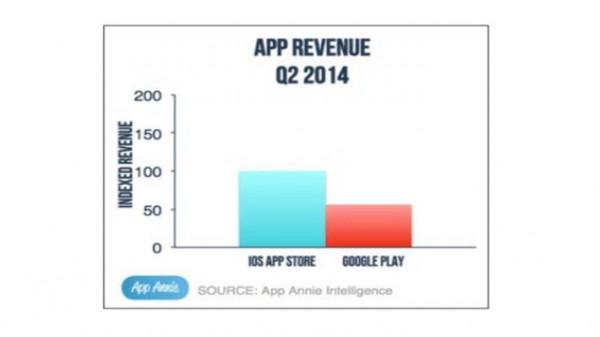 Liikevaihto Google Playssa ja App Storessa toisella vuosineljänneksellä