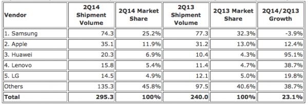 Älypuhelinvalmistajien markkinaosuudet toisella vuosineljänneksellä 2013 ja 2014
