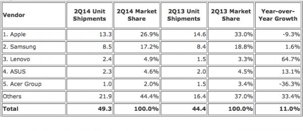 Taulutietokonevalmistajien markkinaosuudet, taulukko tutkimusyhtiö IDC:ltä