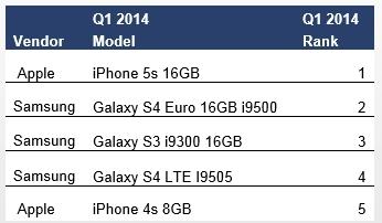 2014 Q1 myydyimmät älypuhelimet maailmassa, kuva: Business Wire