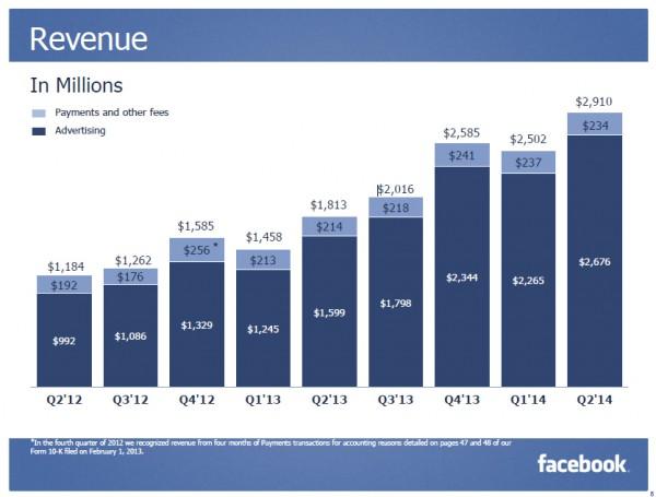 Facebookin liikevaihto alueittain eri vuosineljänneksillä