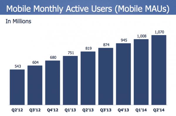 Aktiiviset mobiilikäyttäjät kuukaudessa eri vuosineljänneksillä