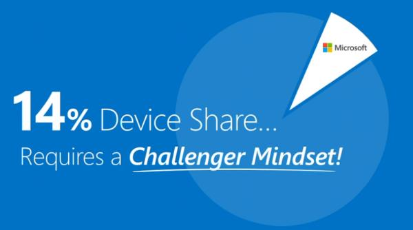 Microsoftin markkinaosuus kaikki laitteet huomioon ottaen on vain 14 prosenttia