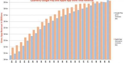 Google Playn ja Apple App Storen liikevaihto 2013-2018