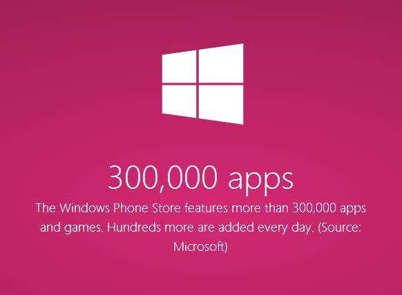 Microsoft Windows Phone Store sovellusmäärä