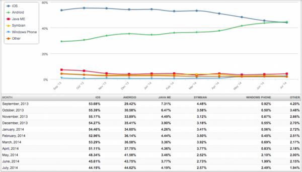 Mobiilikäyttöjärjestelmien keskinäiset osuudet internetin käytöstä syyskuusta 2013 heinäkuuhun 2014