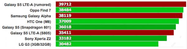 GSMArena testasi Galaxy Alphan suorituskykyä AnTuTu-testisovelluksella. Isompi luku on parempi.