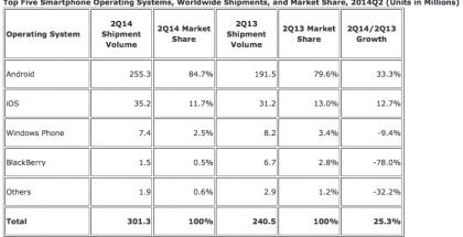 Älypuhelimien käyttöjärjestelmien myyntimäärät ja markkinaosuudet vuoden 2014 toisella neljänneksellä