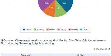 Kiinan älypuhelinmarkkinoiden kärkiviisikko toisella vuosineljänneksellä 2014. Kaavio ja tilasto: Canalys