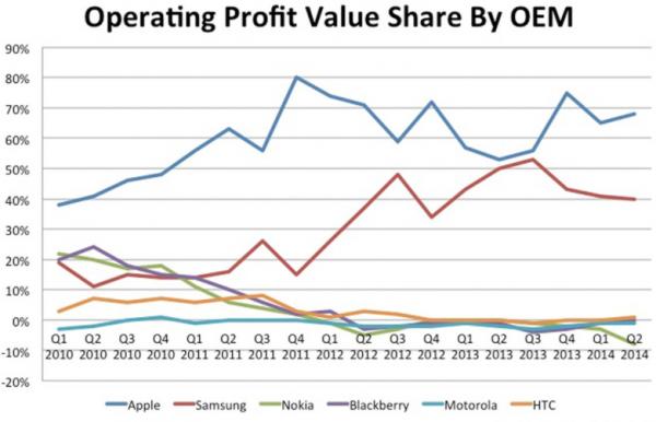 Älypuhelinvalmistajien osuudet markkinoiden kokonaistuotoista. Kuva: Canaccord Genuity