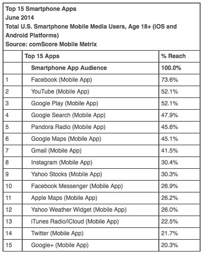 Suosituimmat mobiilisovellukset Yhydsvalloissa comScoren mukaan