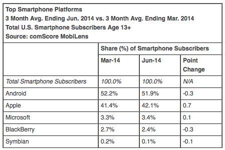 Mobiilikäyttöjärjestelmien osuudet Yhdysvalloissa comScoren mukaan