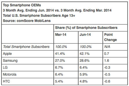 Älypuhelinvalmistajien markkinaosuudet Yhdysvalloissa comScoren mukaan