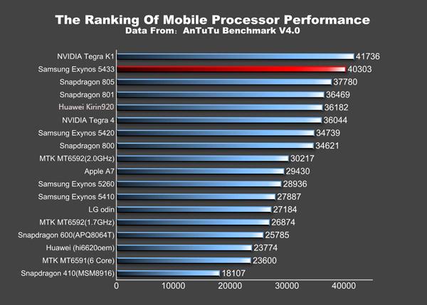 Samsungin uuden Exynos 5433 -piirin edelle AnTuTu-testeissä on päässyt vain Nvidia Tegra K1, jota ei ainakaan vielä ole puhelimissa nähty