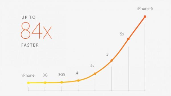 Uuden iPhonen suorituskyky ei taida yltää Applen lupauksiin, vaikka valmistaja sanoo sen olevan graafiselta suorituskyvyltään 84 kertaa niin tehokas kuin alkuperäinen iPhone vuonna 2008