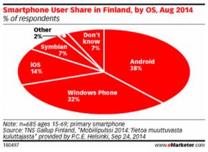 Suomen käyttäjäosuudet 8/2014