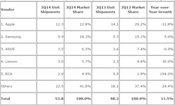 IDC Tablettimarkkinat Q3/2014