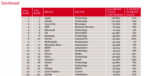 Interbrand Best Global Brands 2014