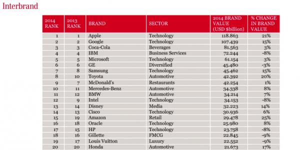Interbrand Best Global Brands 2014