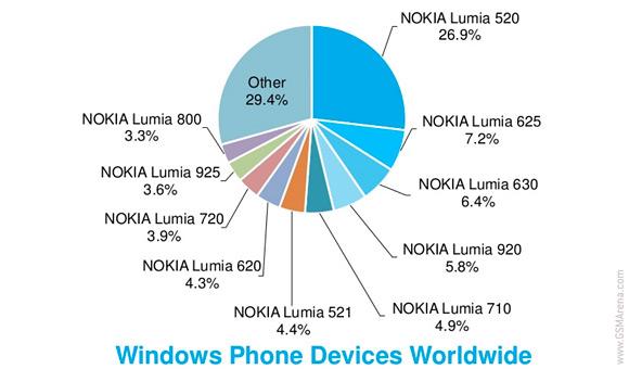 Windows Phone osuudet 1