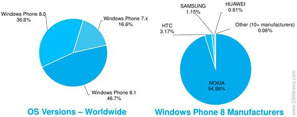 Windows Phone osuudet