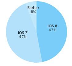 iOS-versioiden laiteosuudet 5. lokakuuta 2014