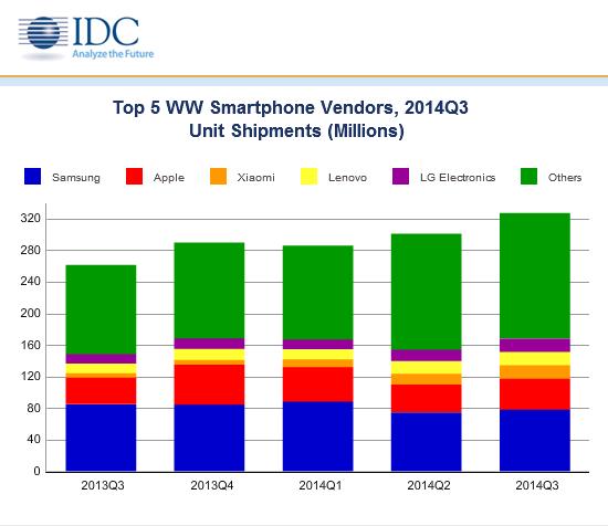 Suurimpien valmistajien toimitetut älypuhelimet vuosineljänneksittäin
