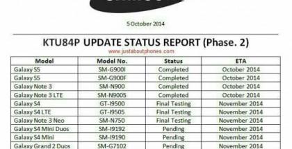 Samsung Galaxy -mallien oletetut Android 4.4.4 -päivitysajat