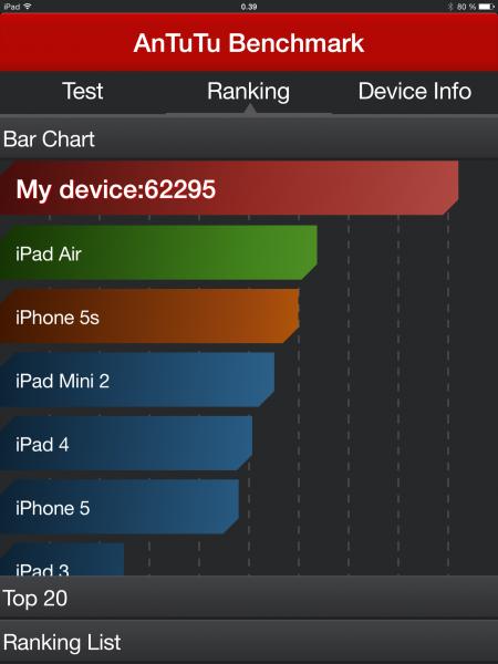 AnTuTu-testin tulos iPad Air 2:lla