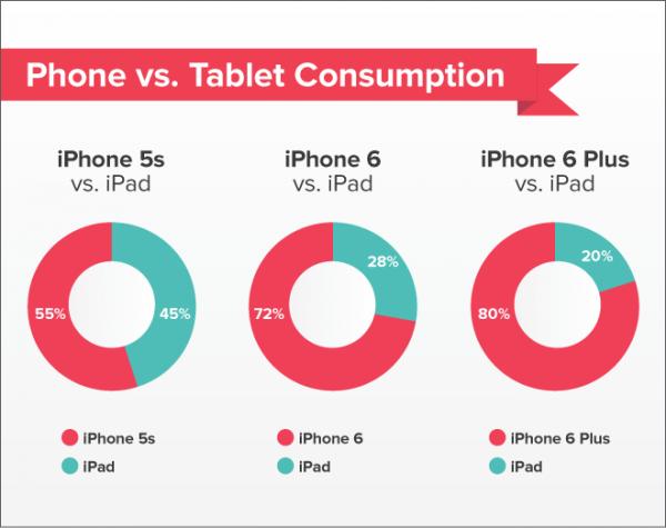 Kuinka paljon eri iPhone-mallien omistajat käyttävät Pocket-sovellusta puhelimellaan ja tabletillaan