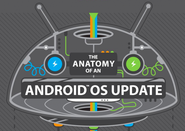 HTC Android update