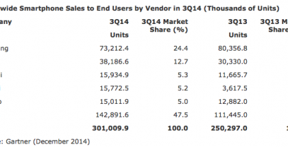 Valmistajien kärkikymmenikkö älypuhelinmyynnissä vuoden 2014 kolmannella neljänneksellä