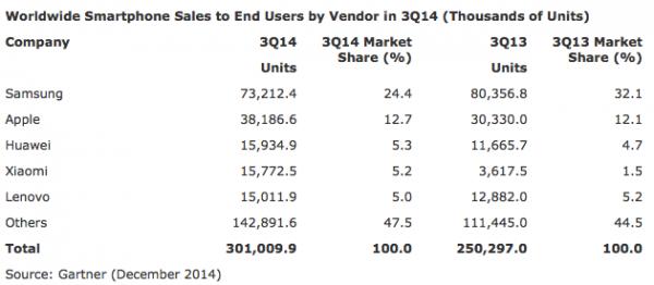 Valmistajien kärkiviisikko älypuhelinmyynnissä vuoden 2014 kolmannella neljänneksellä