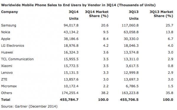 Valmistajien kärkikymmenikkö matkapuhelinmyynnissä vuoden 2014 kolmannella neljänneksellä