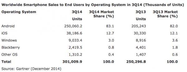 Käyttöjärjestelmien markkinaosuudet älypuhelinmyynnissä vuoden 2014 kolmannella neljänneksellä