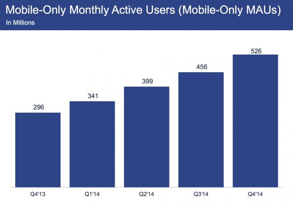 Facebookia vain mobiilisti käyttävien määrä kasvaa vikkelään