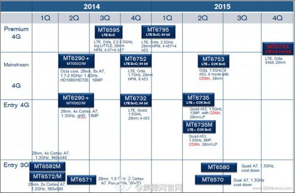 MediaTekin järjestelmäpiirit vuodelle 2015