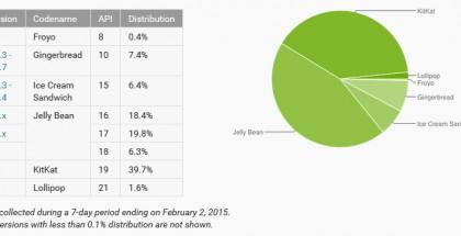 Eri Android-versioiden suhteelliset määrät 2.2.2015